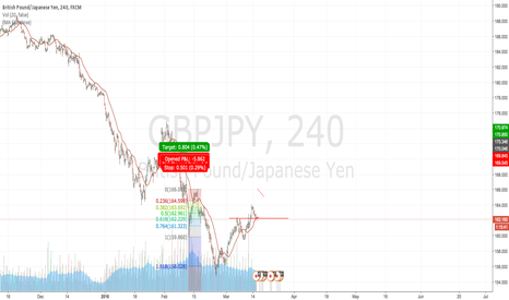 GBPJPY: GBP/JPY to shoot LONG