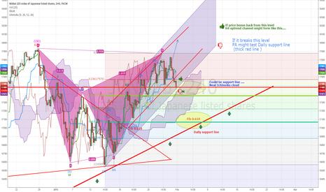 JPN225: Bullish forecast....