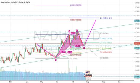 NZDUSD: NZD/USD long opportunity, daily chart