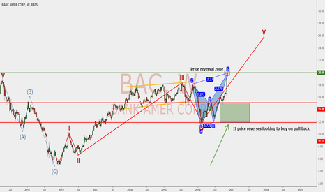 BAC: BAC Long on wave 5 pull back + rate decision
