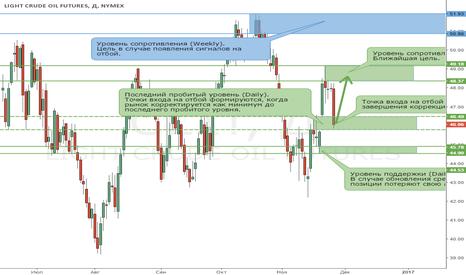 CL1!: Направление тренда на рынке нефти изменилось