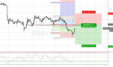 XAUUSD: Shorting gold on 61.8% fib retracement