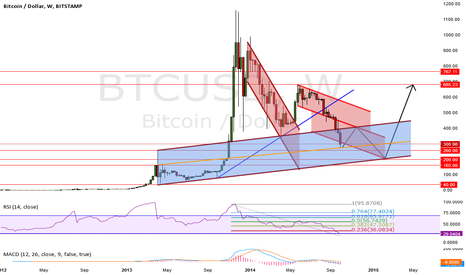 BTCUSD: Demand Zone and Support Levels BTCUSD