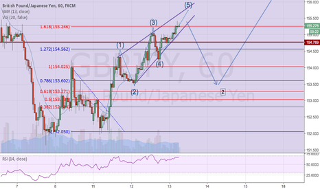GBPJPY: GBPJPY :  yesterday my trade system and plan (Wave 1)