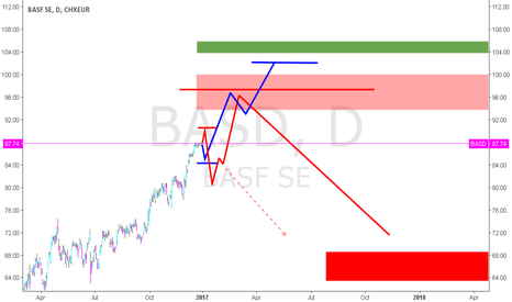 BAS: BASF - update (last Oct. 22nd)