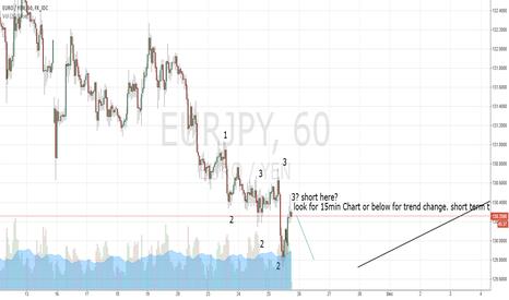 EURJPY: EUR/JPY short term trade