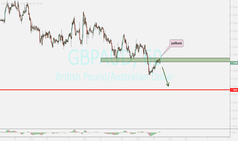 GBPAUD: gbpaud...ending correction and pullback
