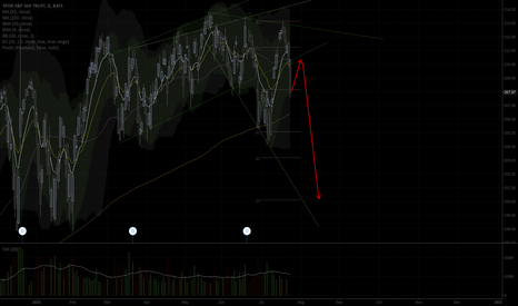 SPY: SPY megaphone continues to play out.