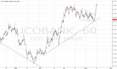 UCOBANK: UCO Bank approaching important support