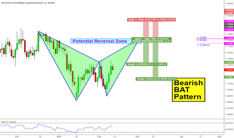 GBPNZD: Bearish Harmonic Pattern  GBPNZD (Daily)