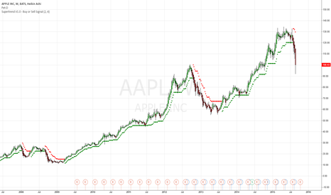 AAPL: Long term trading chart for AAPL