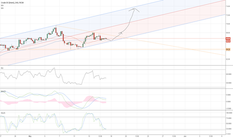 UKOIL: Triangle pattern and uptrend regression LONG indication