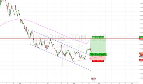 USDRUB_TOM: Увеличиваем длинные позиции в паре доллар/рубль