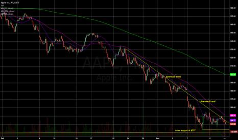 AAPL: Apple trend