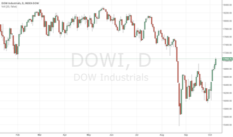 DOWI: DOW Industrials to end week on a high