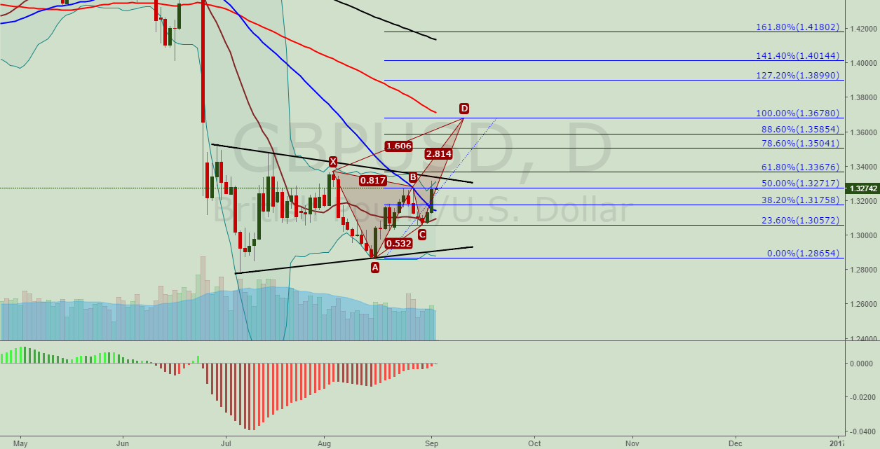 GBPUSD. Possible Crab pattern
