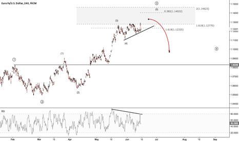 EURUSD: EURUSD - A fall in imminent?