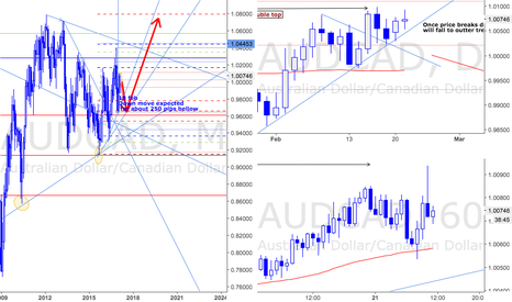 AUDCAD: General View