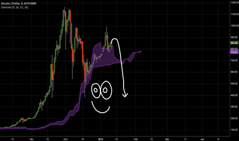 BTCUSD: prophecy no.2