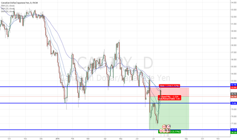 CADJPY: CAD/JPY - Approach with caution