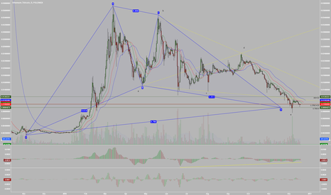 ETHBTC: Perfect Bullish Gartley on Daily ETHBTC