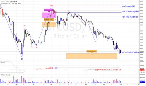 BTCUSD: Bitcoin Trade Update