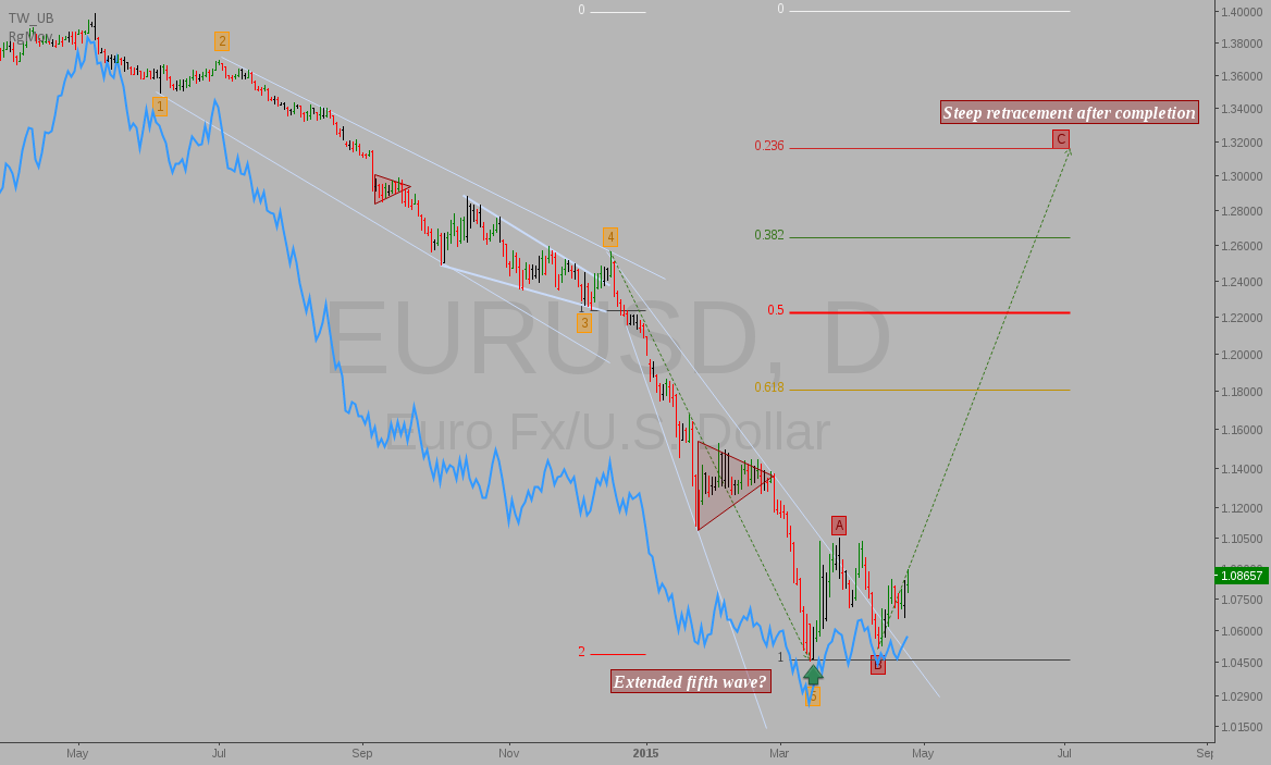 EURUSD: Extended fifth wave decline complete?