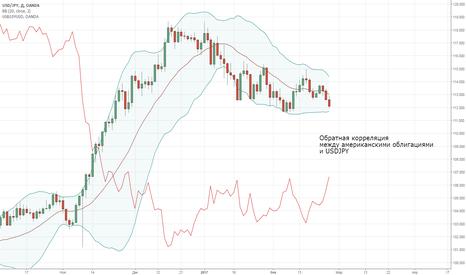 USDJPY: Корелляция USDJPY и американских облигаций