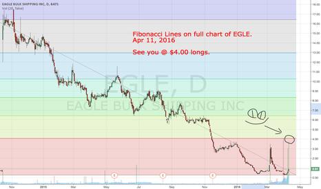 EGLE: $EGLE Fibonacci Lines on Full Chart