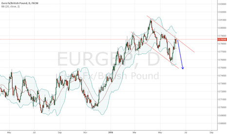 EURGBP: EURGBP can continue downtrend movement
