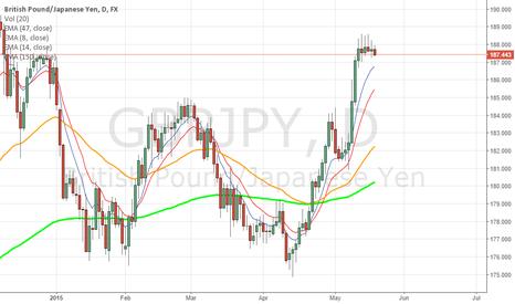 GBPJPY: Fibonacci Short