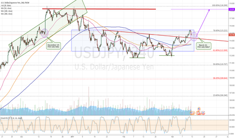 USDJPY: Will history be repeated ?