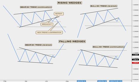 EURUSD: Wedges Tutorial