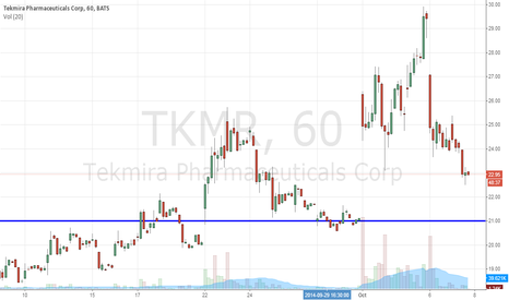 TKMR: Ebola Infects Tekmira Pharmaceuticals Corporation (NASDAQ:TKMR)