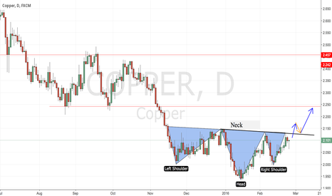 COPPER: COPPER: Possible inverted head and shoulders
