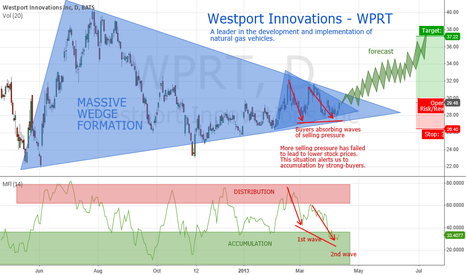 WPRT: WPRT accumulation for 20% advance