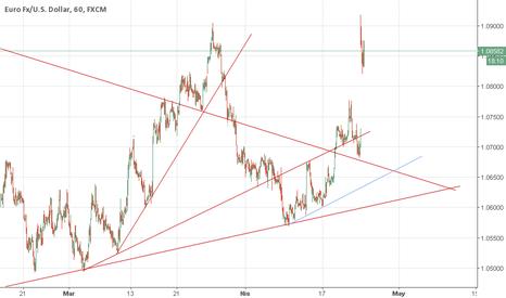 EURUSD: EUR USD 1.TAKE ZAMANLARI