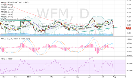 WFM: WFM all not lost