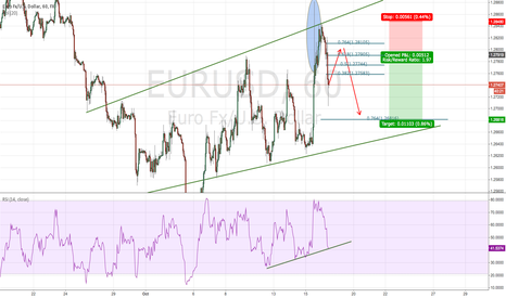 EURUSD: Good idea from a friend
