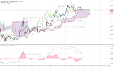 BTCUSD1W: BEARISH BITCOIN