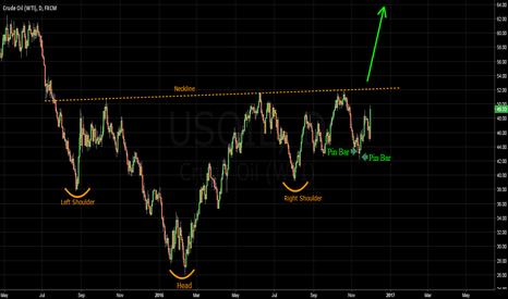 USOIL: US OIL - Big Reversl Pattern