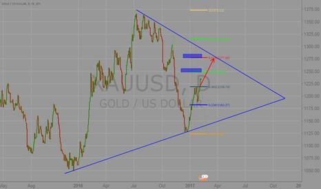 XAUUSD: Gold bullish market, Huang Jinhui hit a 0.5 position, 1248.1277