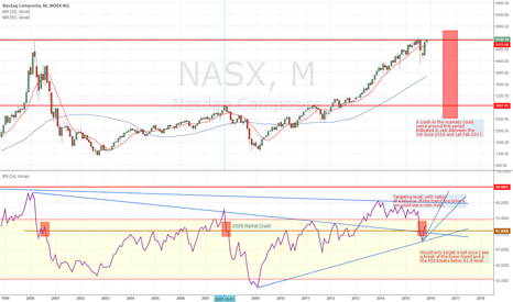 NASX: Market turning point