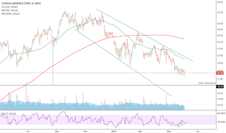 JBLU: Jet Blue / On Downtrend looking for support