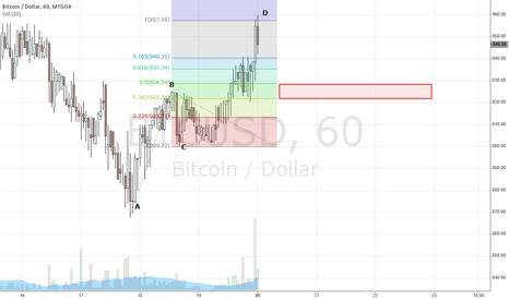 BTCUSD: Quick short scalp - BTCUSD