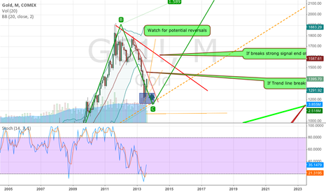 GC1!: Optimistic gold projection AB=CD