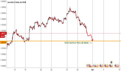 EURUSD: EUR USD * Next Battle Point...