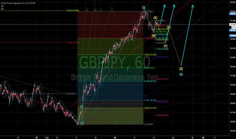 GBPJPY: ポンド円1時間足。短期調整局面も押し目ロング狙い