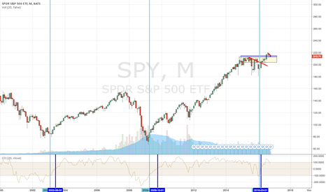 SPY: ENTRIES IN #SP500 USING CCI INDICATOR SINCE 2000