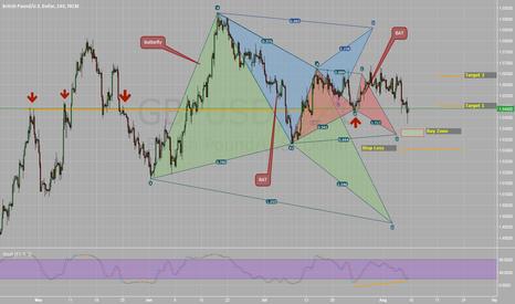 GBPUSD: Long on GBP/USD